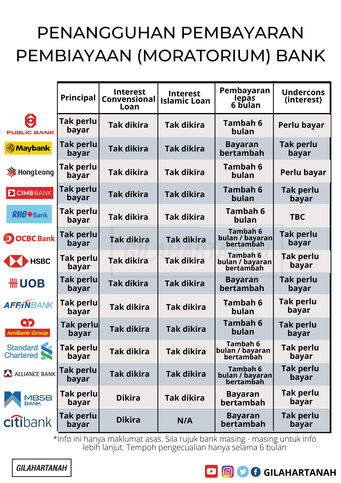 Jadual Pinjaman Peribadi Bank Islam Peribadi I 2020