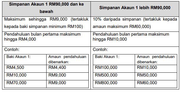 Pengeluaran Akaun 1 KWSP (i-Sinar) membenarkan pendahuluan maksimum pertama antara RM4,000 hingga RM10,000 3