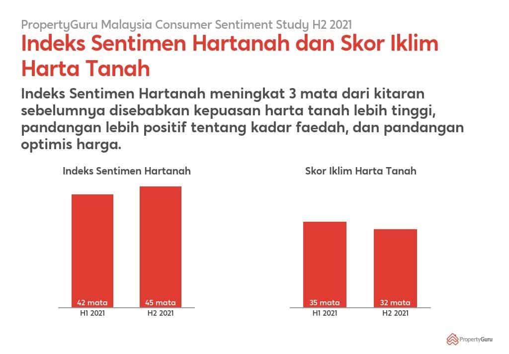 73% Rakyat Malaysia Ingin Mengubahsuai, Memiliki atau Berpindah Rumah Disebabkan Impak COVID-19 Terhadap Ruang Kediaman 3